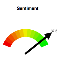 sentiment-rating