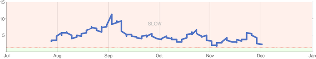 Site Performance Chart from Google Webmaster Tools